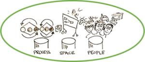Design Thinking in Training