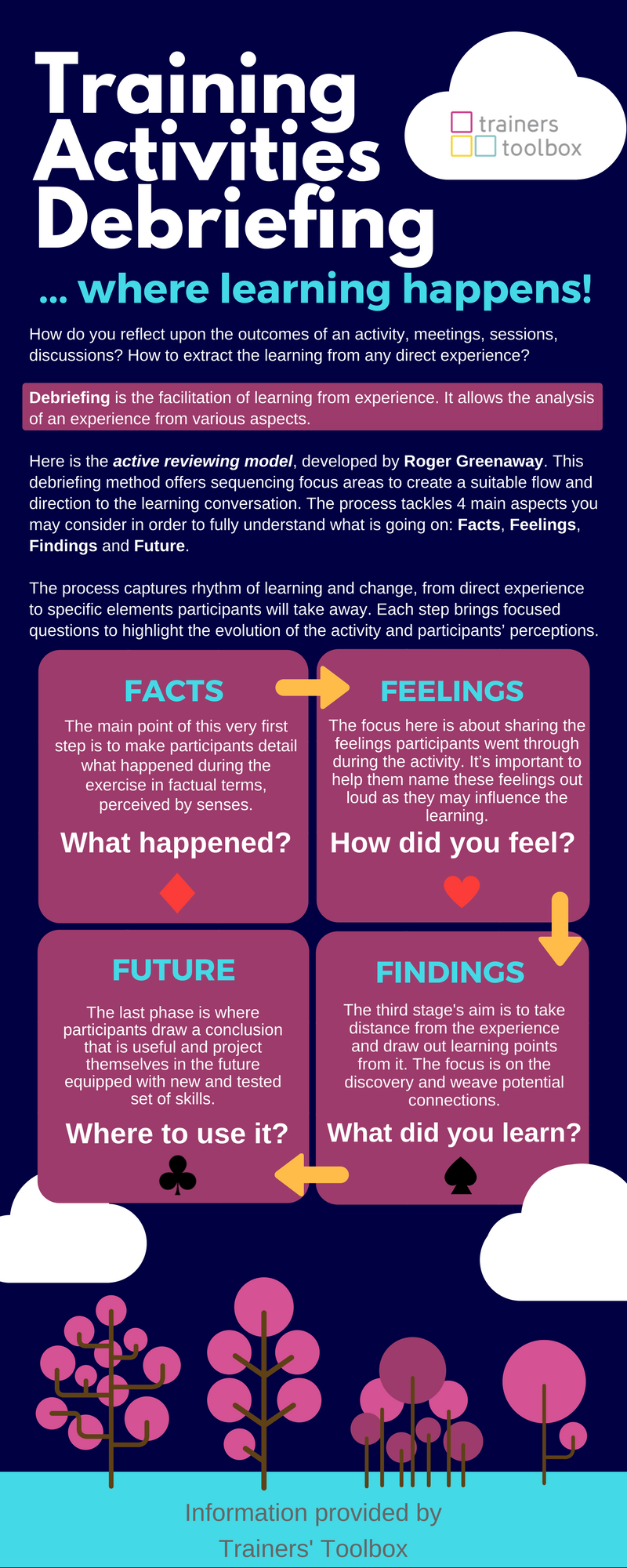 The Magic of a Great Debriefing poster by Trainers Toolbox