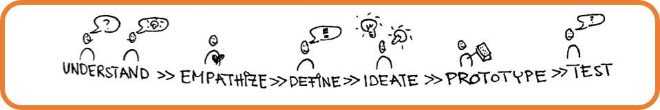 understand-empathize-define-ideate-prototype-test